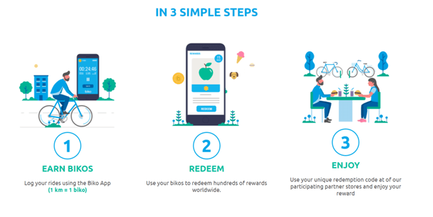 How to get started with Biko App